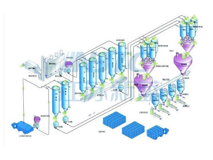 气力输送系统工艺流程图